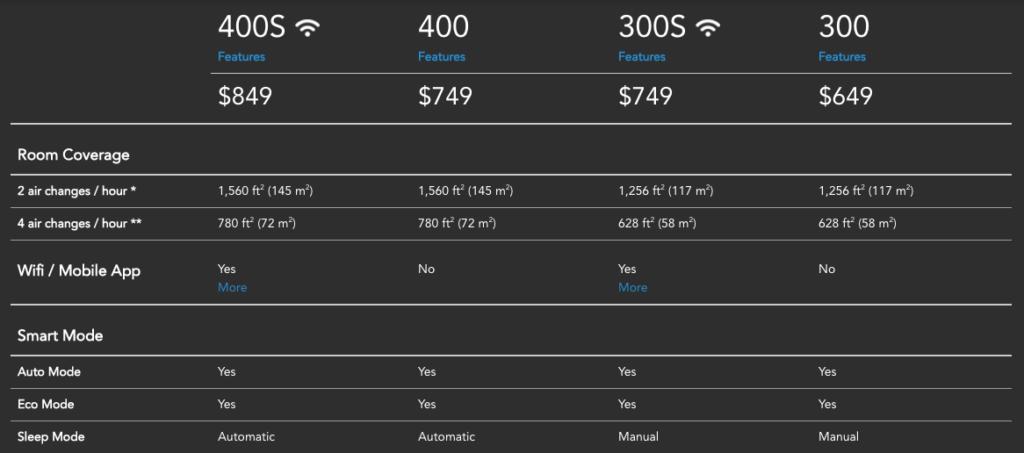 airmega-comparison-chart